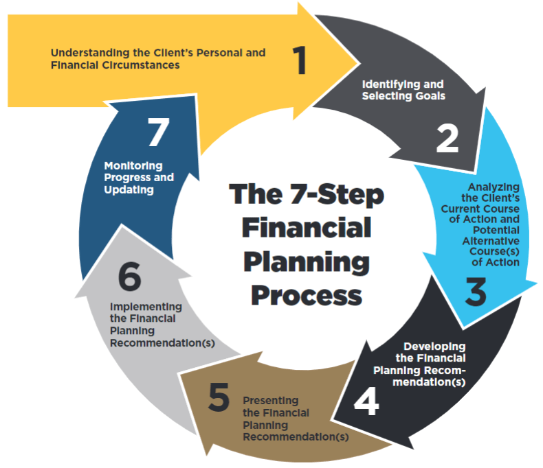 Rexford Capital - Financial Planning Process